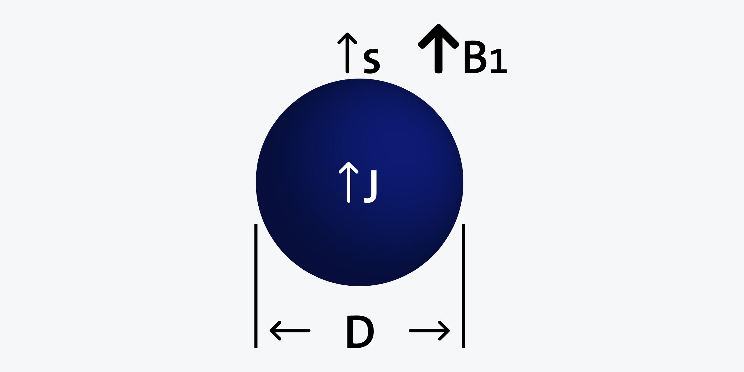 Sphere - Axially magnetized