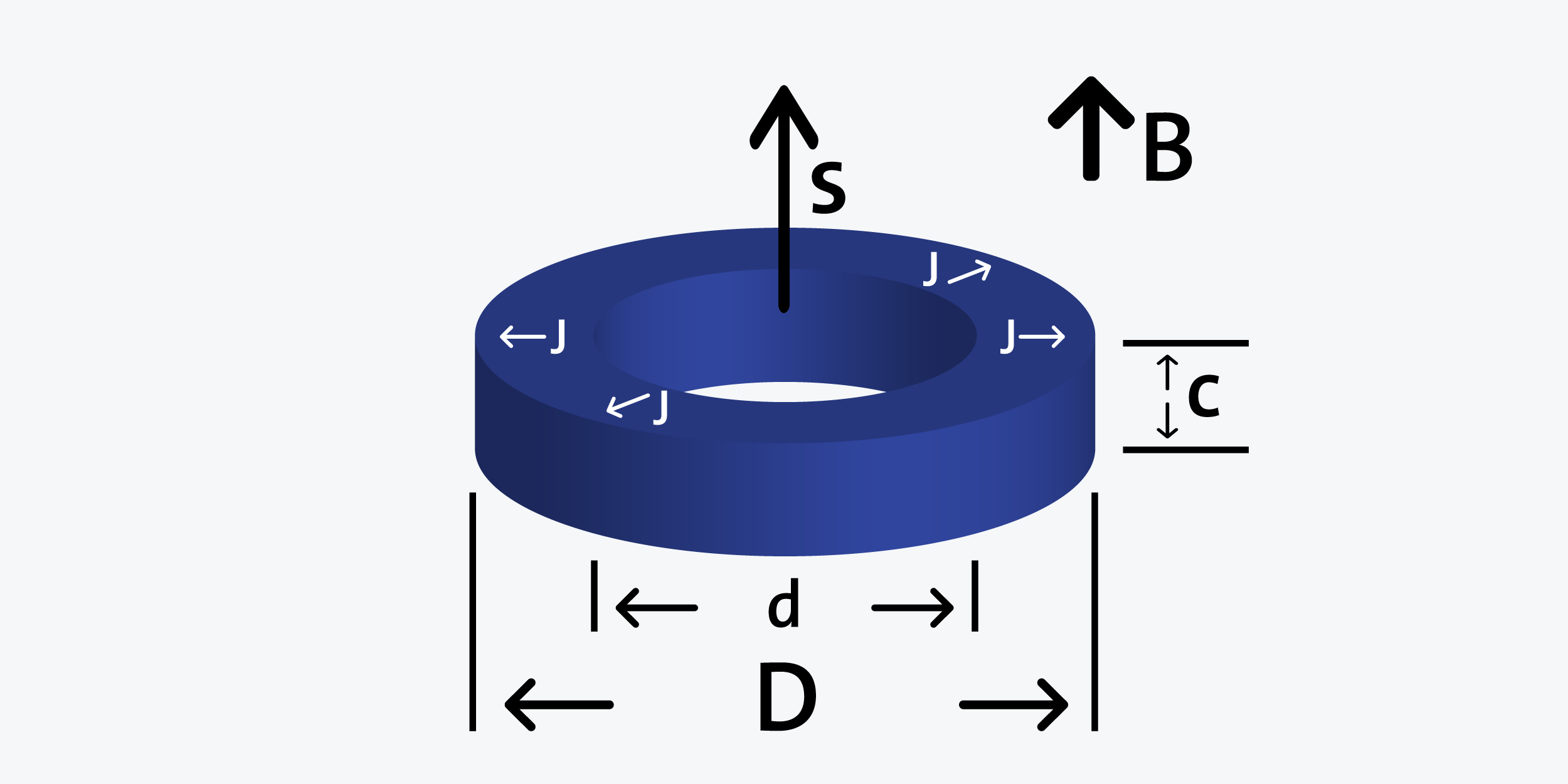 Ring - Radially magnetized