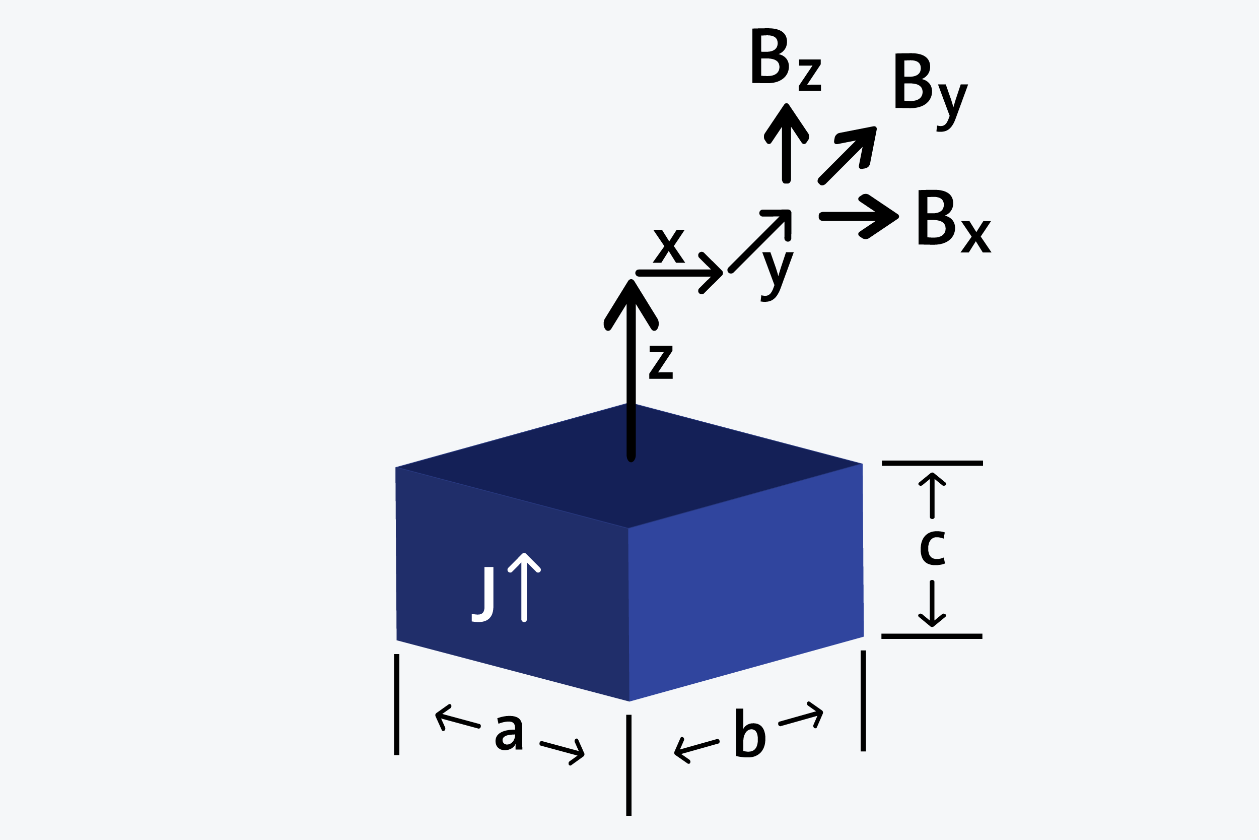 Block - Axially magnetized