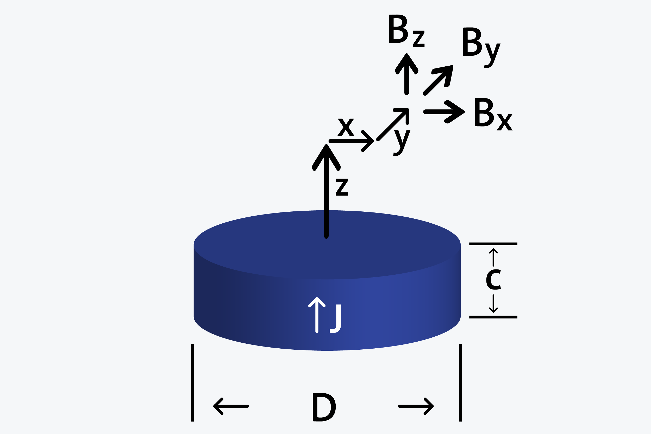 Disk - Axially magnetized